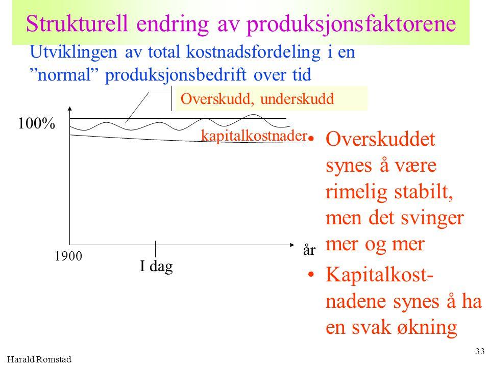 Harald Romstad 33 Strukturell endring av produksjonsfaktorene •Overskuddet synes å være rimelig stabilt, men det svinger mer og mer •Kapitalkost- nade