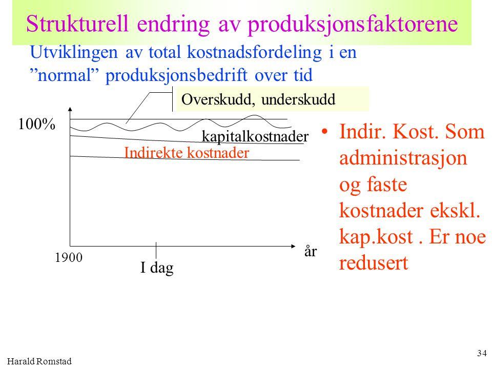 Harald Romstad 34 Strukturell endring av produksjonsfaktorene •Indir. Kost. Som administrasjon og faste kostnader ekskl. kap.kost. Er noe redusert 100