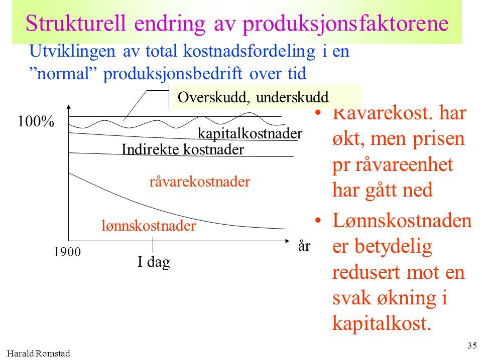 Harald Romstad 35 Strukturell endring av produksjonsfaktorene •Råvarekost. har økt, men prisen pr råvareenhet har gått ned •Lønnskostnaden er betydeli