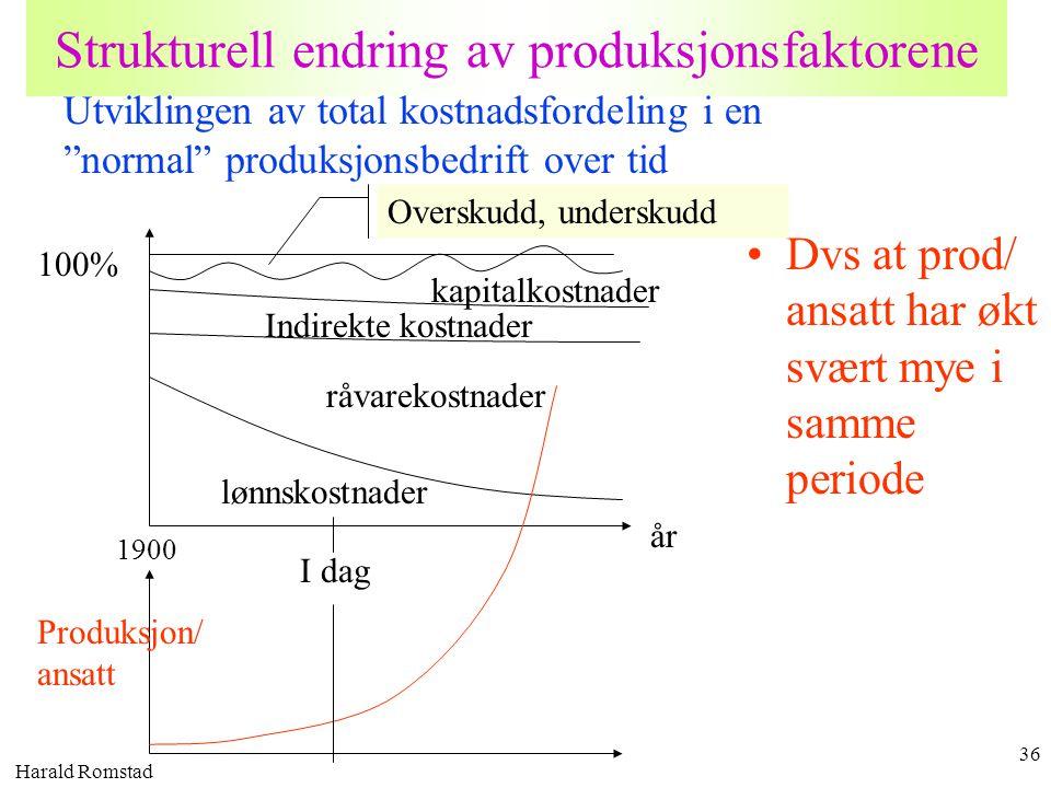 Harald Romstad 36 Strukturell endring av produksjonsfaktorene •Dvs at prod/ ansatt har økt svært mye i samme periode 100% år lønnskostnader Overskudd,