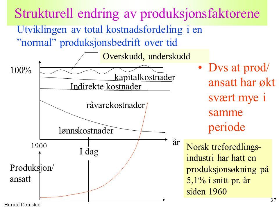 Harald Romstad 37 Strukturell endring av produksjonsfaktorene 100% år lønnskostnader Overskudd, underskudd råvarekostnader kapitalkostnader I dag Indi