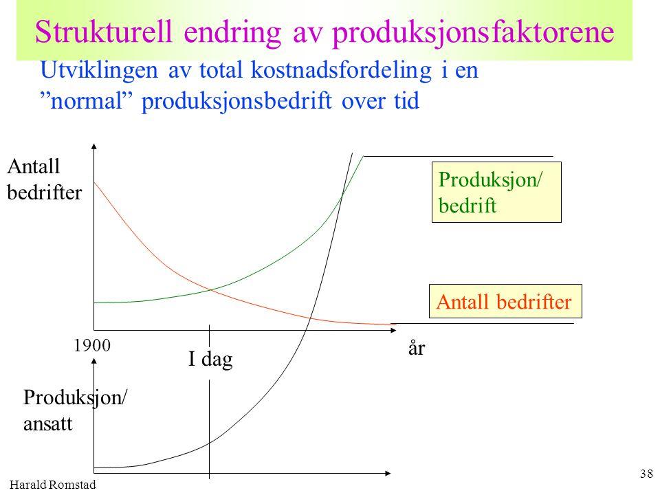 """Harald Romstad 38 Strukturell endring av produksjonsfaktorene Utviklingen av total kostnadsfordeling i en """"normal"""" produksjonsbedrift over tid Produks"""