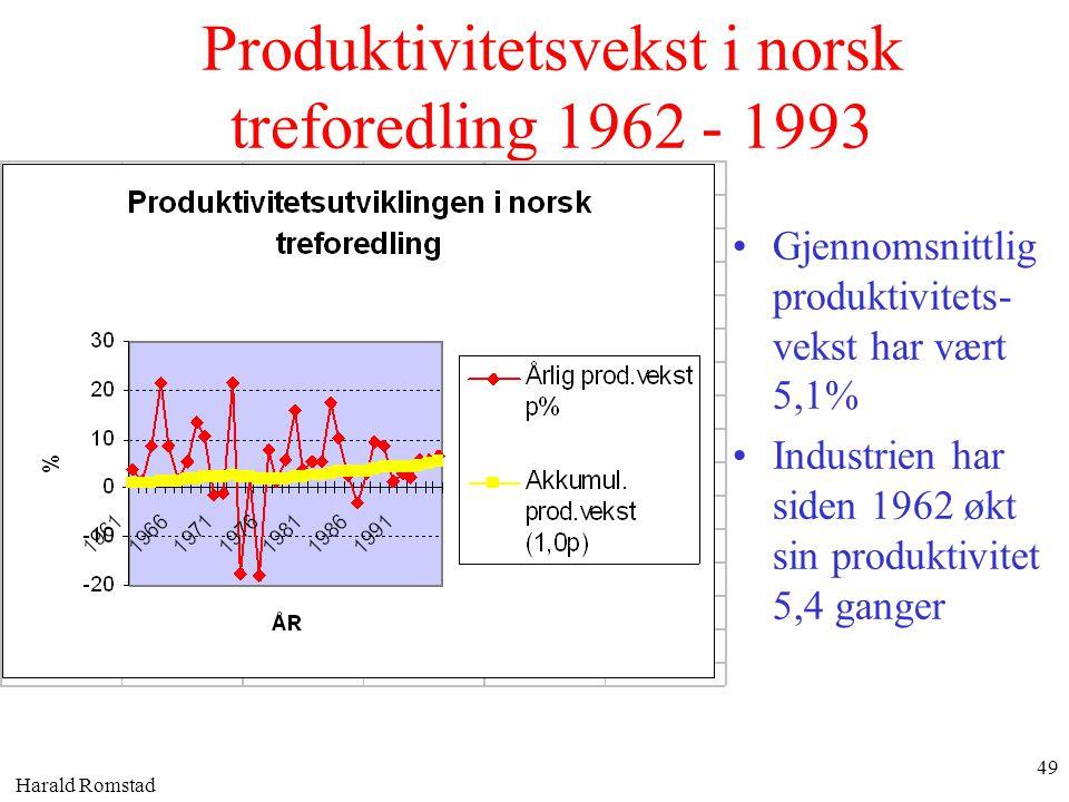 Harald Romstad 49 Produktivitetsvekst i norsk treforedling 1962 - 1993 •Gjennomsnittlig produktivitets- vekst har vært 5,1% •Industrien har siden 1962