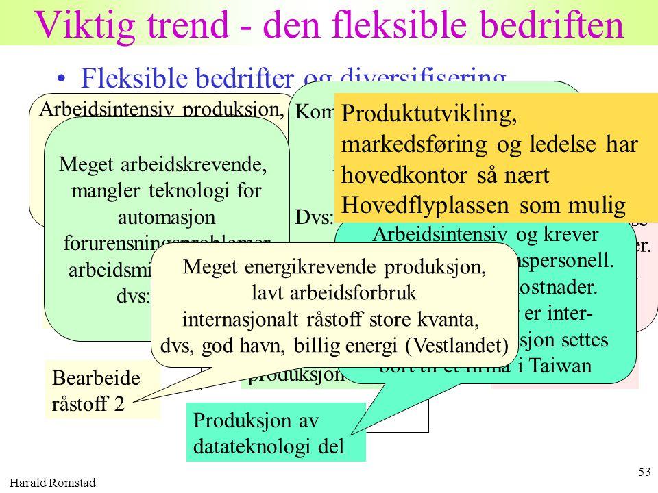 Harald Romstad 53 Viktig trend - den fleksible bedriften •Fleksible bedrifter og diversifisering –Transportkostnadene har gått radikalt ned de siste 5