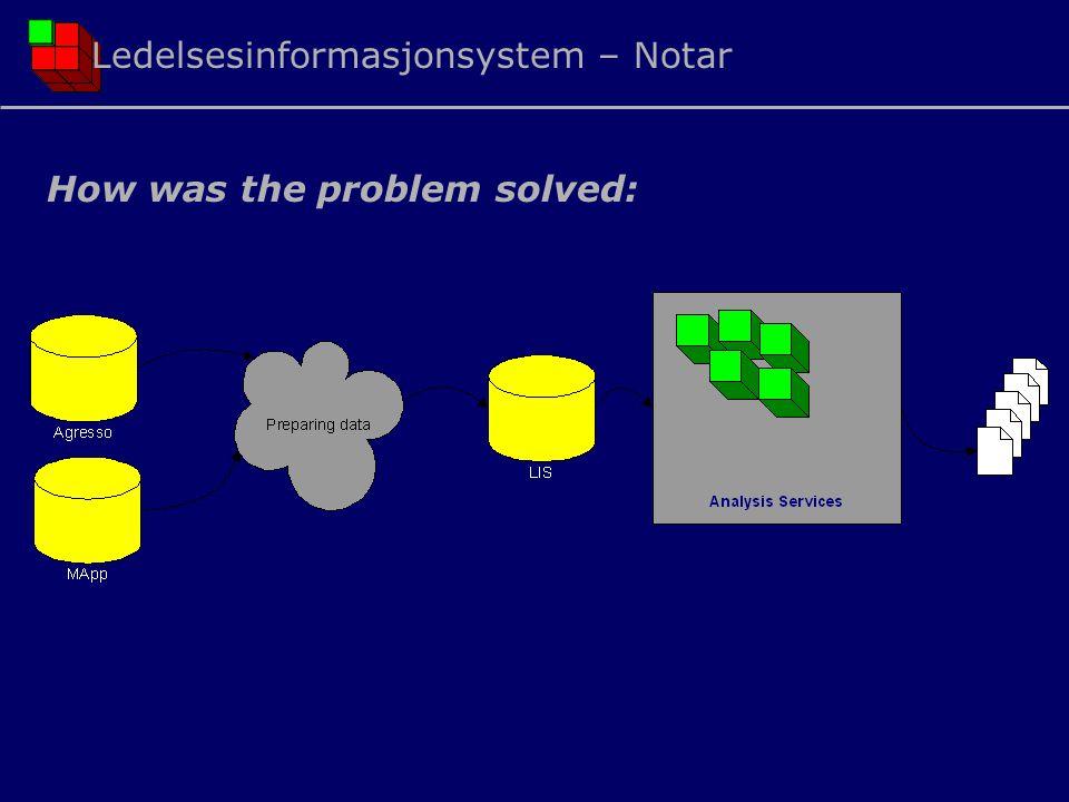 How was the problem solved: Ledelsesinformasjonsystem – Notar