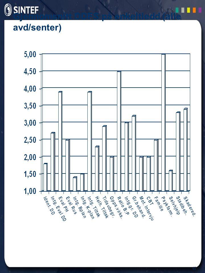 40 Gjennomsnitt DDFS på enkeltledd (alle avd/senter)