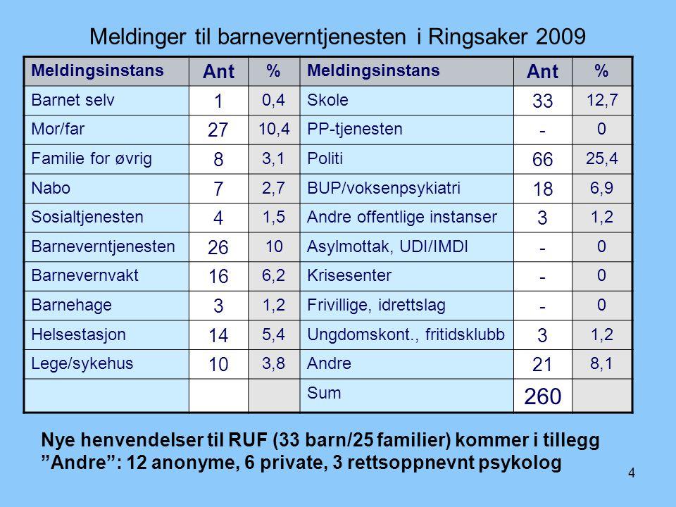 5 Antall meldinger (antall barn), Ringsaker En melding skal gjennomgås innen èn uke Resultat:  Henleggelse  Undersøkes videre (innen 3 mnd, ev.