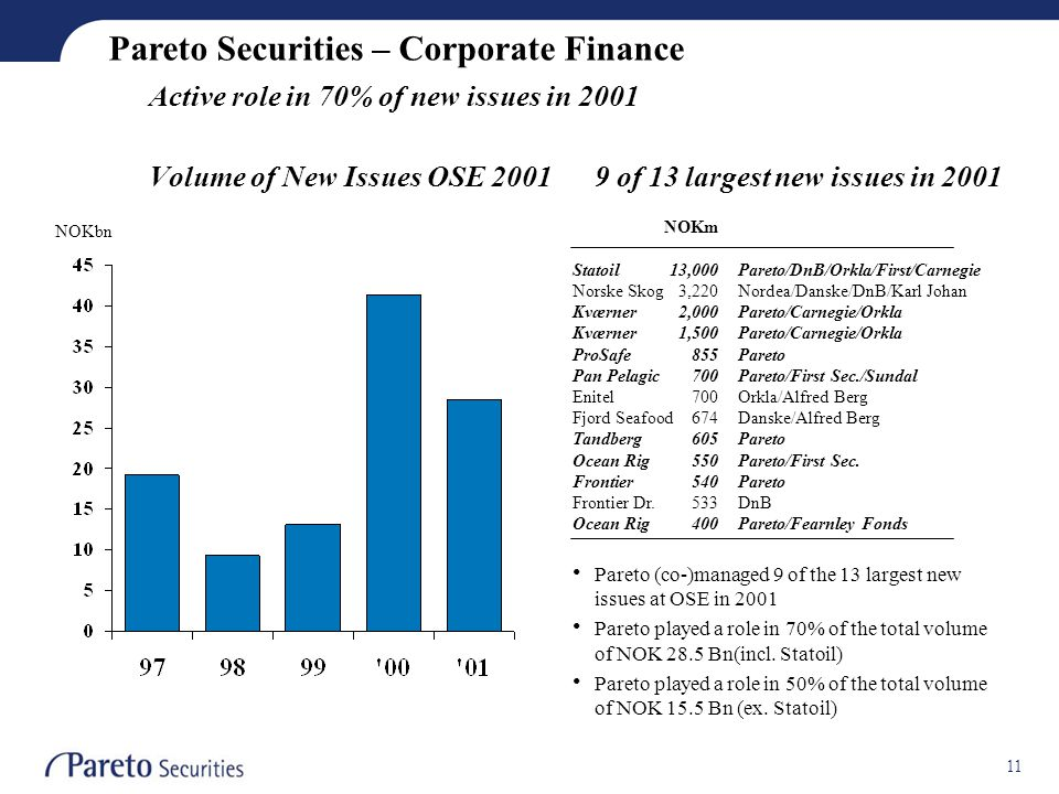 11 Active role in 70% of new issues in 2001 Pareto Securities – Corporate Finance Volume of New Issues OSE 20019 of 13 largest new issues in 2001 • Pareto (co-)managed 9 of the 13 largest new issues at OSE in 2001 • Pareto played a role in 70% of the total volume of NOK 28.5 Bn(incl.