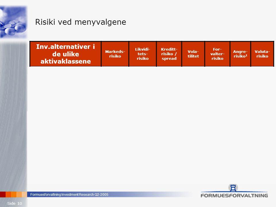 Formuesforvaltning Investment Research Q2-2005 Side 10 Risiki ved menyvalgene Inv.alternativer i de ulike aktivaklassene Markeds- risiko Likvidi- tets