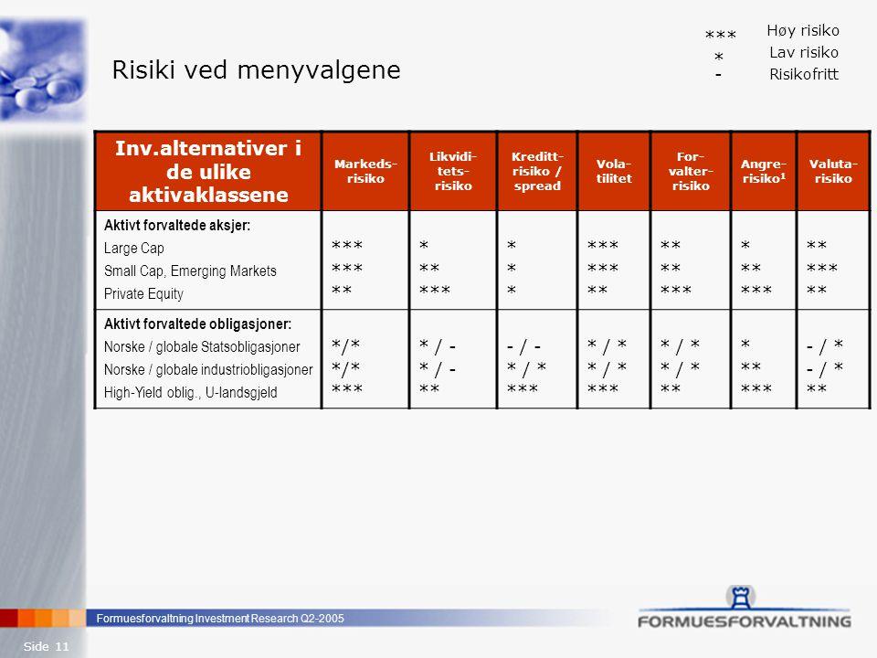 Formuesforvaltning Investment Research Q2-2005 Side 11 Risiki ved menyvalgene Inv.alternativer i de ulike aktivaklassene Markeds- risiko Likvidi- tets