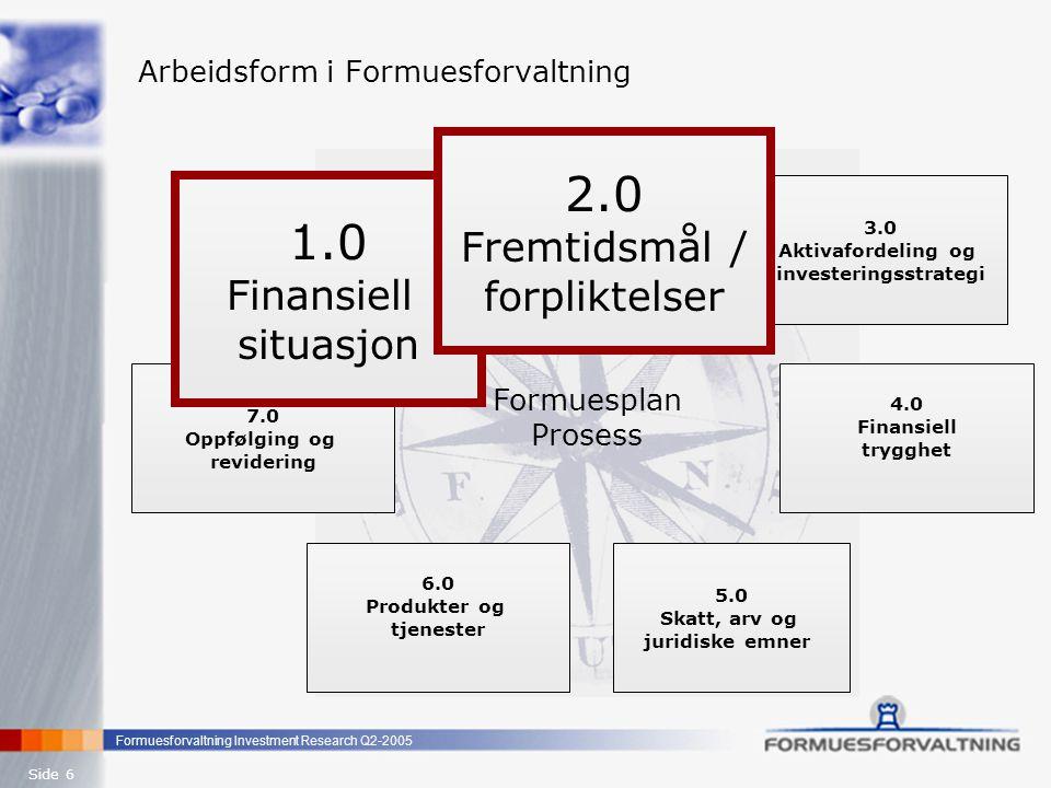 Formuesforvaltning Investment Research Q2-2005 Side 7 Arbeidsform i Formuesforvaltning 1.0 Finansiell situasjon 2.0 Fremtidsmål / forpliktelser 5.0 Skatt, arv og juridiske emner 6.0 Produkter og tjenester 4.0 Finansiell trygghet 7.0 Oppfølging og revidering Formuesplan Prosess 3.0 Aktivafordeling og Investerings- strategi