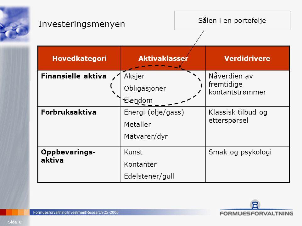 Formuesforvaltning Investment Research Q2-2005 Side 9 Investeringsmenyen Hoved- kategorier Aktiva- klasser Investeringsalternativer i de ulike aktivaklassene Finansielle aktiva Aksjer Obligasjoner Eiendom Large/small Cap, Emerging Markets, Private Equity, Hedgefond Stat, Industri, High-Yield, U-landsgjeld (Emerging Markets Debt), Hedgefond Forvaltning, utvikling, fond, Hedgefond Forbruksaktiva Energi Metaller Matvarer/dyr Managed futures, CTA, Hedgefond Oppbevarings- aktiva Kunst Kontanter Edelstener/ gull Samtidskunst, malerier, skulpturer Valutafond, Hedgefond Gull, sølv, mynter, diamanter, hedgefond