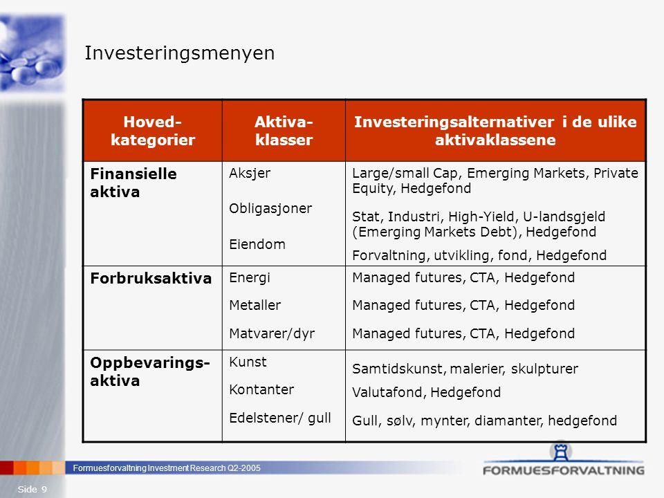 Formuesforvaltning Investment Research Q2-2005 Side 10 Risiki ved menyvalgene Inv.alternativer i de ulike aktivaklassene Markeds- risiko Likvidi- tets- risiko Kreditt- risiko / spread Vola- tilitet For- valter- risiko Angre- risiko 1 Valuta- risiko Aktivt forvaltede aksjer: Large Cap Small Cap, Emerging Markets Private Equity *** ** * ** *** ****** ** *** * ** *** ** *** Aktivt forvaltede obligasjoner: Norske / globale Statsobligasjoner Norske / globale industriobligasjoner High-Yield oblig., U-landsgjeld */* *** * / - ** - / - * / * *** * / * *** * / * ** * ** *** - / * ** Hedgefond, råvarer, valuta m.m.