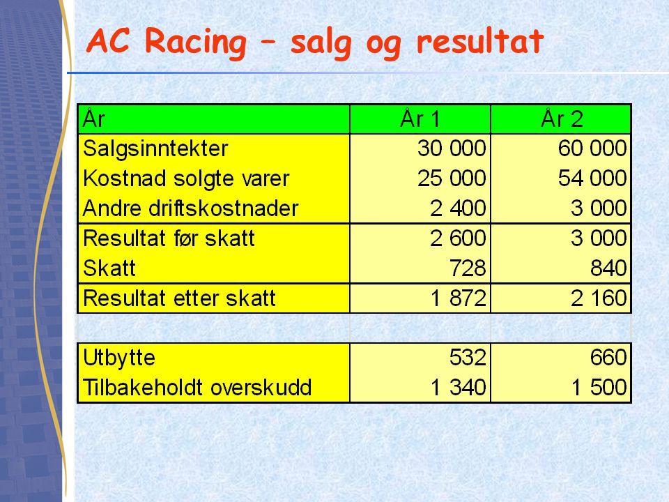 AC Racing – salg og resultat
