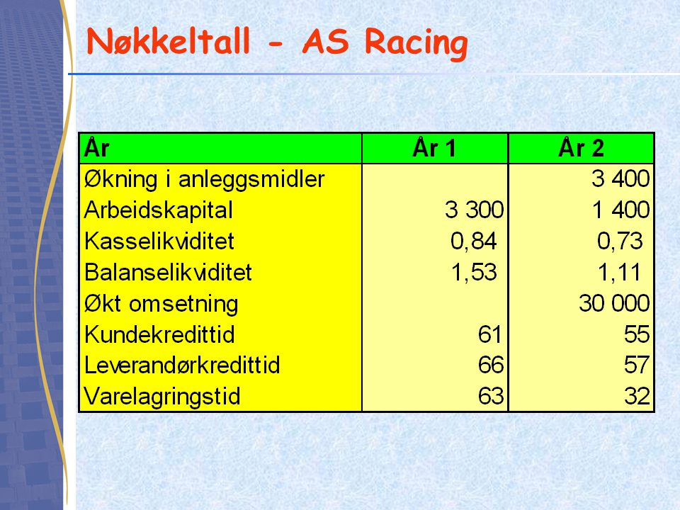 Nøkkeltall - AS Racing