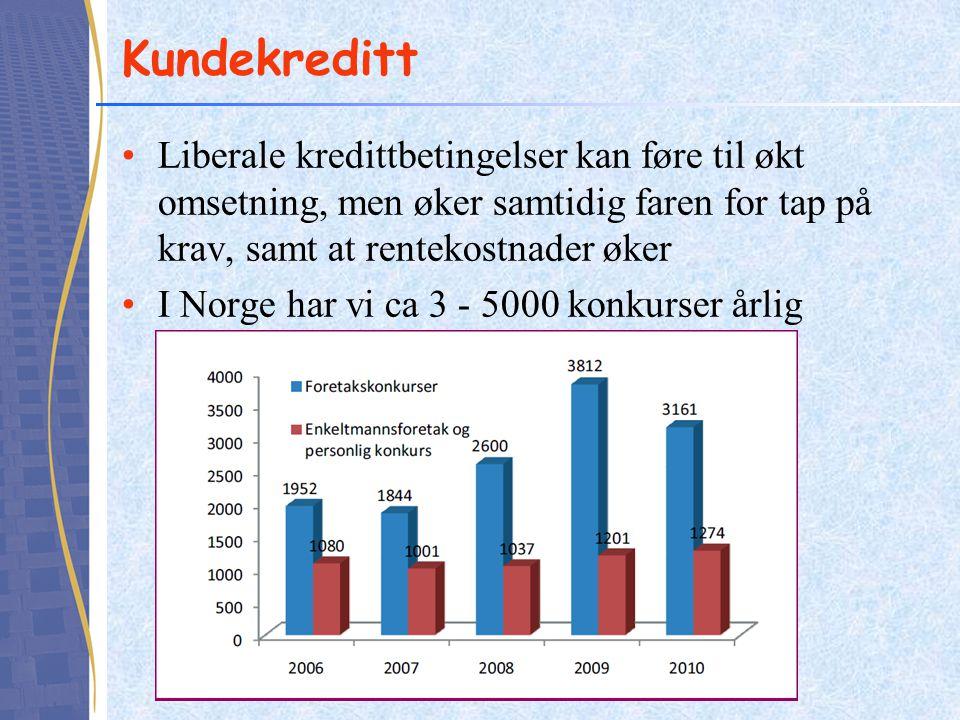 Kundekreditt •Liberale kredittbetingelser kan føre til økt omsetning, men øker samtidig faren for tap på krav, samt at rentekostnader øker •I Norge ha