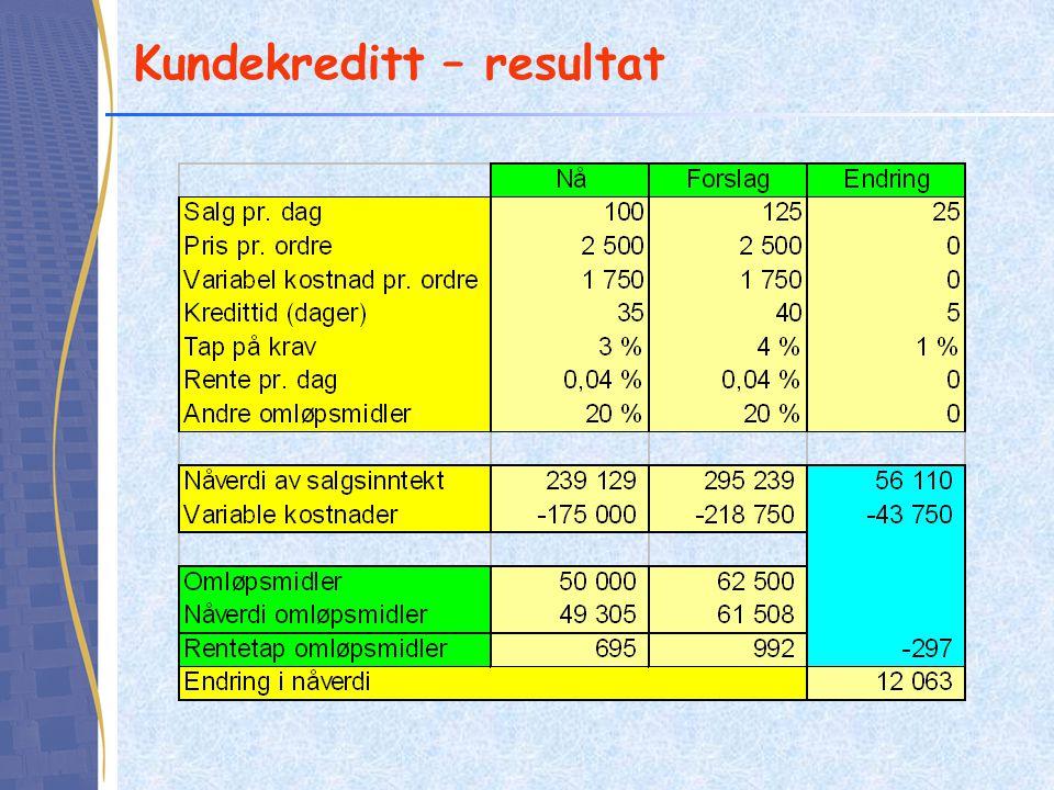 Kundekreditt – resultat