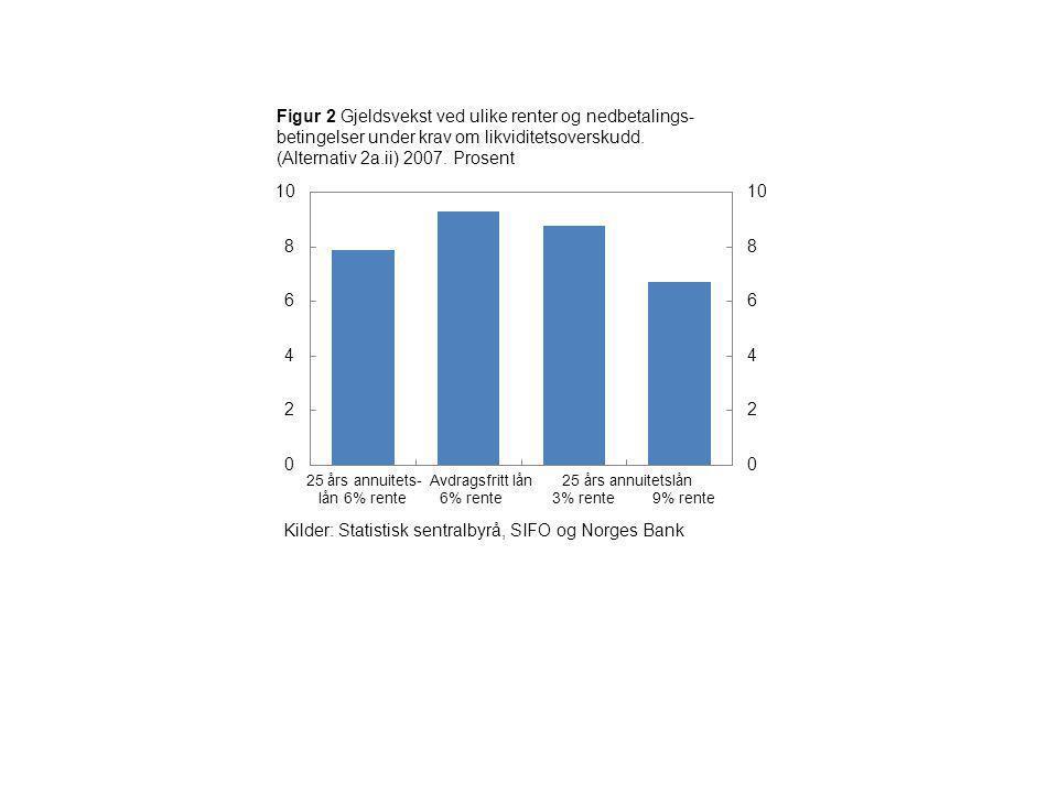 Figur 2 Gjeldsvekst ved ulike renter og nedbetalings- betingelser under krav om likviditetsoverskudd. (Alternativ 2a.ii) 2007. Prosent 25 års annuitet