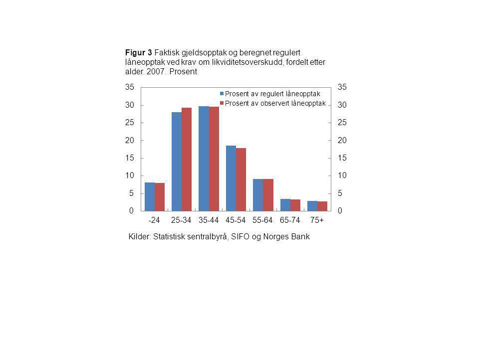 Figur 3 Faktisk gjeldsopptak og beregnet regulert låneopptak ved krav om likviditetsoverskudd, fordelt etter alder. 2007. Prosent Kilder: Statistisk s