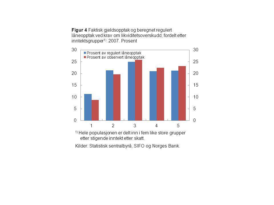 Figur 4 Faktisk gjeldsopptak og beregnet regulert låneopptak ved krav om likviditetsoverskudd, fordelt etter inntektsgrupper 1).