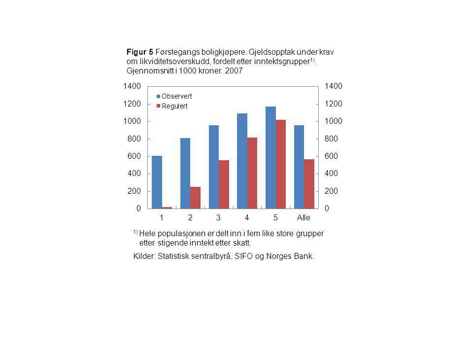 Figur 5 Førstegangs boligkjøpere. Gjeldsopptak under krav om likviditetsoverskudd, fordelt etter inntektsgrupper 1). Gjennomsnitt i 1000 kroner. 2007
