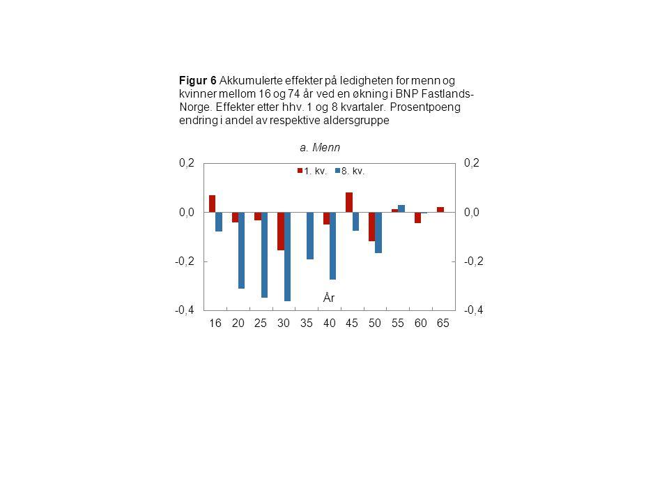 Figur 6 Akkumulerte effekter på ledigheten for menn og kvinner mellom 16 og 74 år ved en økning i BNP Fastlands- Norge.