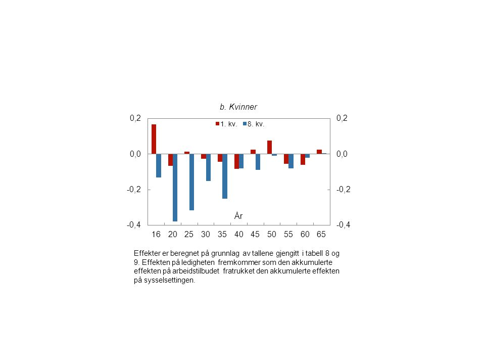 b.Kvinner År Effekter er beregnet på grunnlag av tallene gjengitt i tabell 8 og 9.