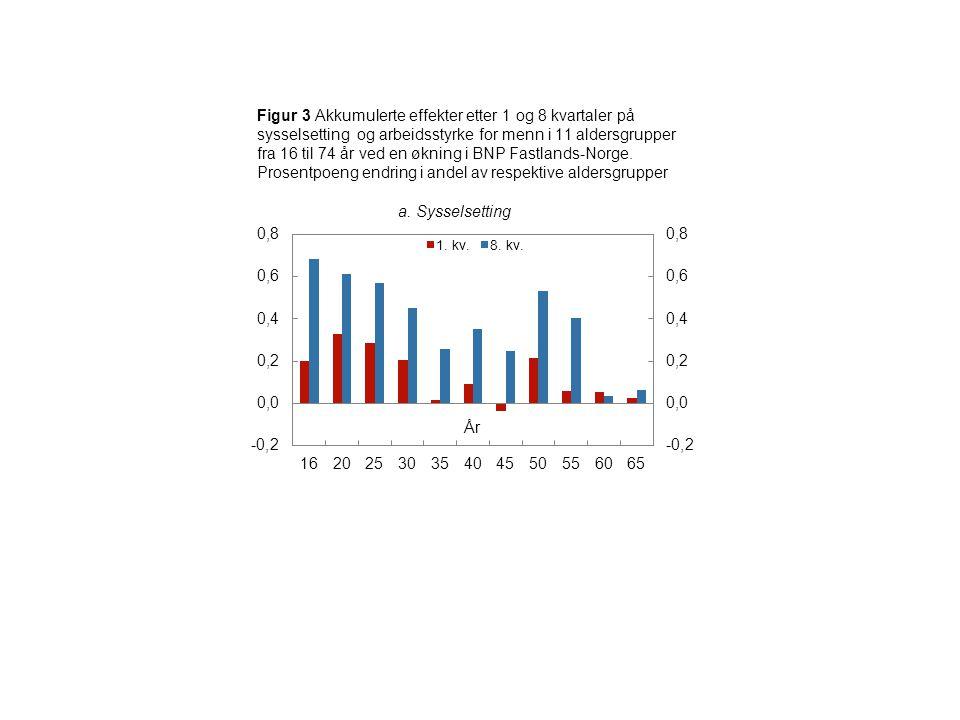 Figur 3 Akkumulerte effekter etter 1 og 8 kvartaler på sysselsetting og arbeidsstyrke for menn i 11 aldersgrupper fra 16 til 74 år ved en økning i BNP Fastlands-Norge.