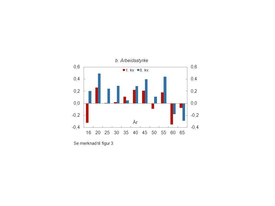 Figur 5 Endring i akkumulerte effekter på sysselsetting og arbeidstilbud fra 1.
