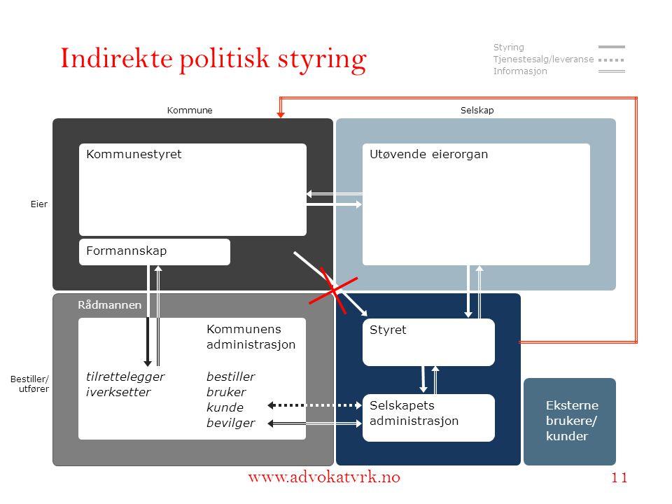 www.adokatvrk.no www.advokatvrk.no 11 Indirekte politisk styring KommuneSelskap Eier Bestiller/ utfører KommunestyretUtøvende eierorgan Styret Kommune