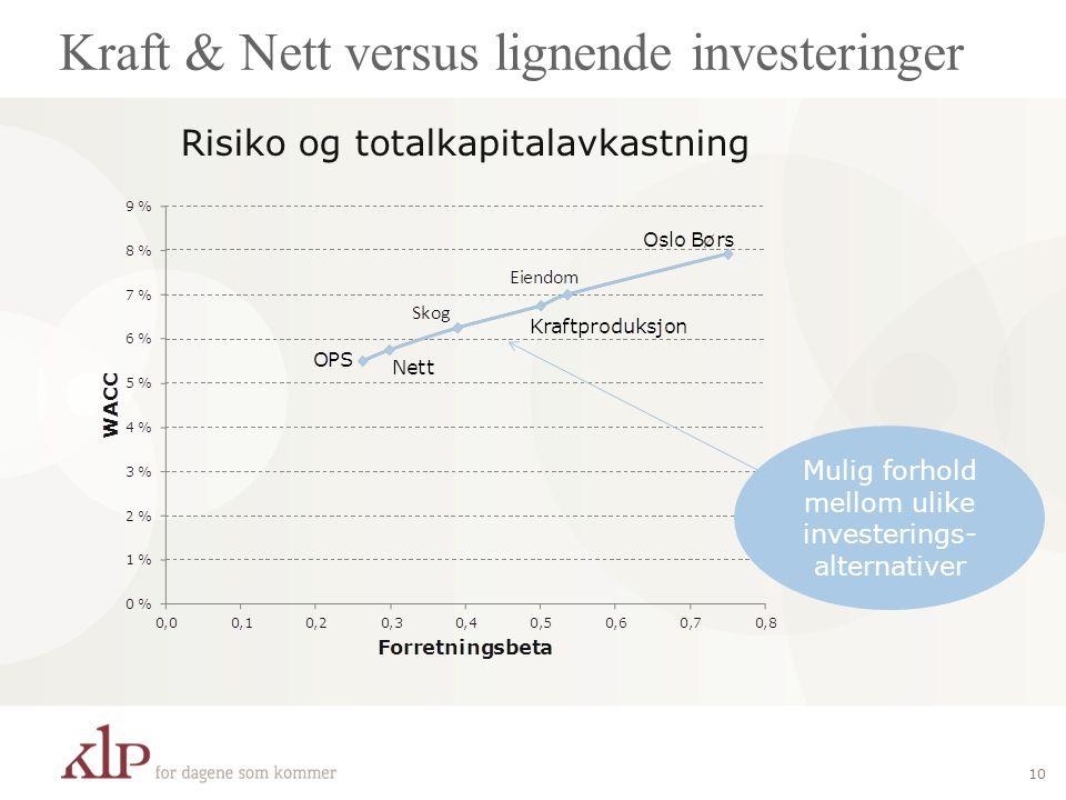 Kraft & Nett versus lignende investeringer 10 Risiko og totalkapitalavkastning Mulig forhold mellom ulike investerings- alternativer