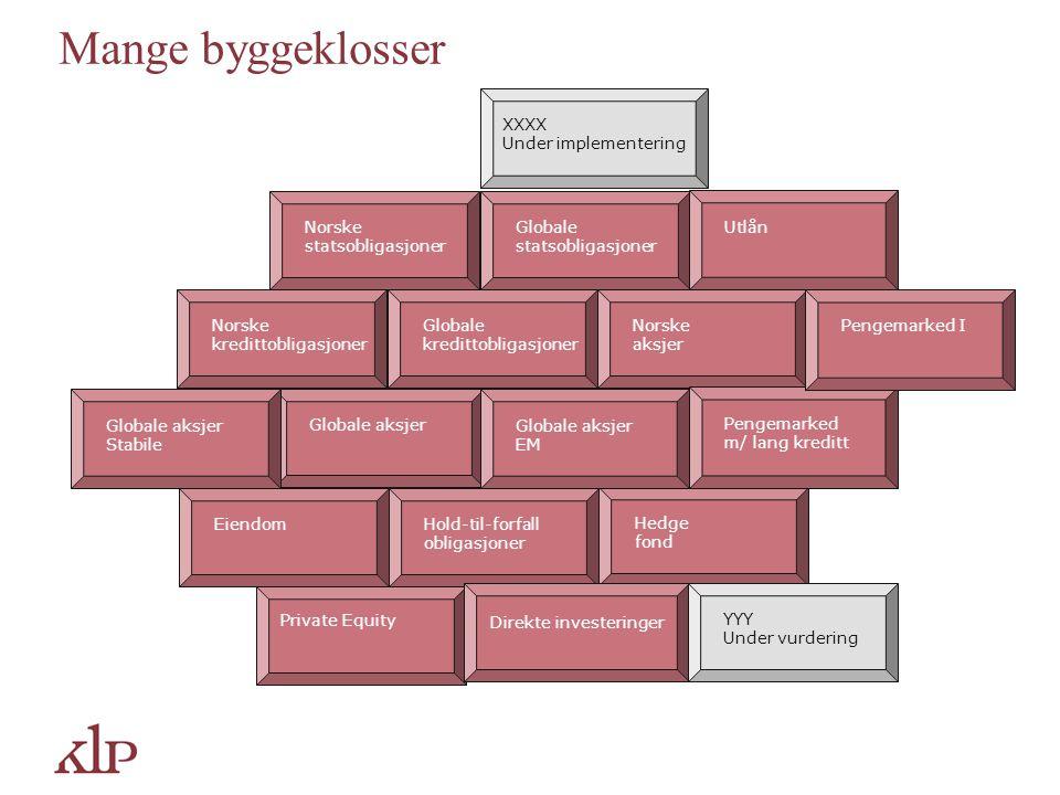 Mange byggeklosser Eiendom Norske statsobligasjoner Globale statsobligasjoner Norske aksjer Globale aksjer Globale kredittobligasjoner Norske kreditto