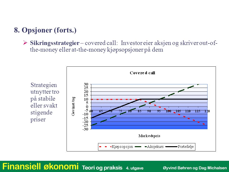  Sikringsstrategier – covered call: Investor eier aksjen og skriver out-of- the-money eller at-the-money kjøpsopsjoner på dem Strategien utnytter tro