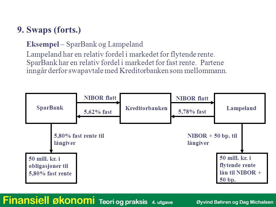 Eksempel – SparBank og Lampeland Hva har partene tjent på ordningen.