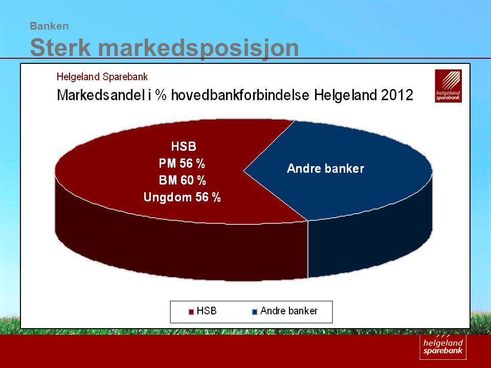 Banken Sterk markedsposisjon