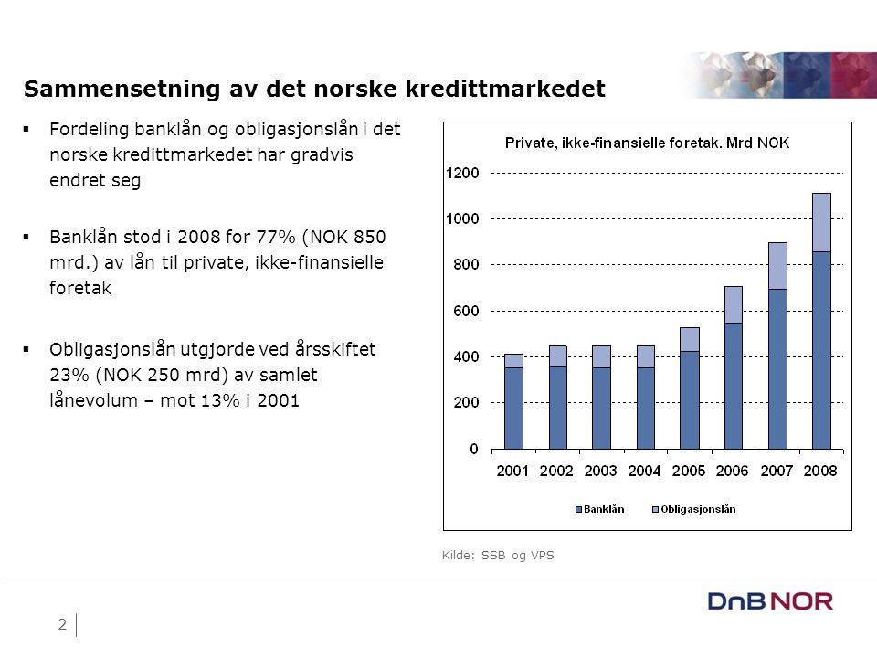 2 Sammensetning av det norske kredittmarkedet Kilde: SSB og VPS  Fordeling banklån og obligasjonslån i det norske kredittmarkedet har gradvis endret seg  Banklån stod i 2008 for 77% (NOK 850 mrd.) av lån til private, ikke-finansielle foretak  Obligasjonslån utgjorde ved årsskiftet 23% (NOK 250 mrd) av samlet lånevolum – mot 13% i 2001
