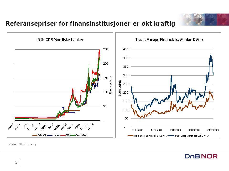5 Referansepriser for finansinstitusjoner er økt kraftig Kilde: Bloomberg