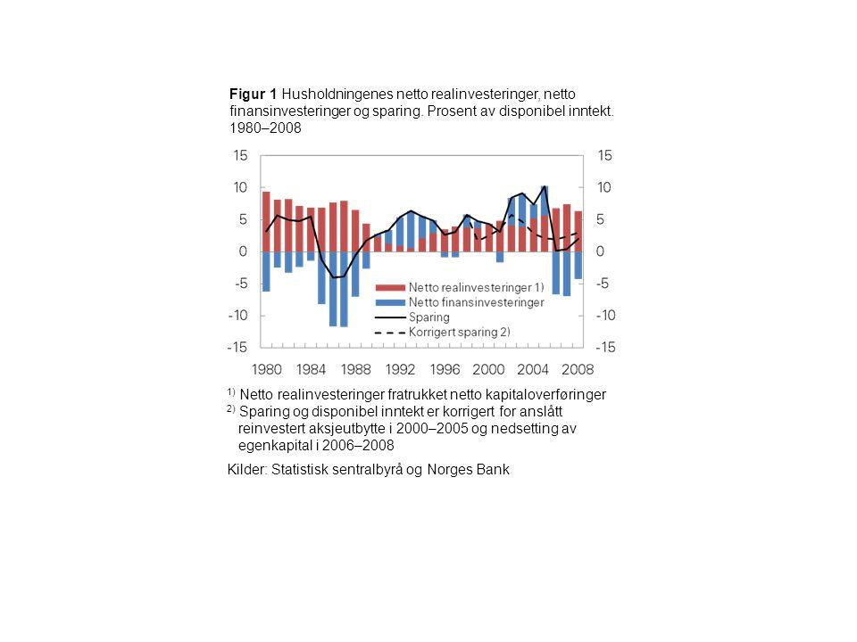 Figur 1 Husholdningenes netto realinvesteringer, netto finansinvesteringer og sparing. Prosent av disponibel inntekt. 1980–2008 1) Netto realinvesteri