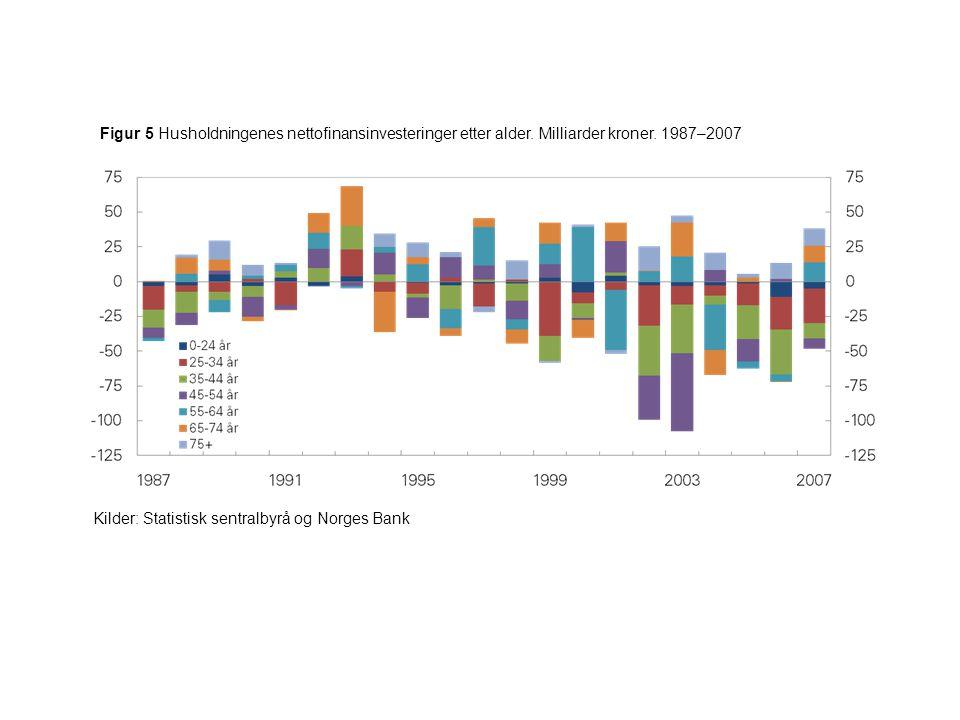 Figur 5 Husholdningenes nettofinansinvesteringer etter alder. Milliarder kroner. 1987–2007 Kilder: Statistisk sentralbyrå og Norges Bank