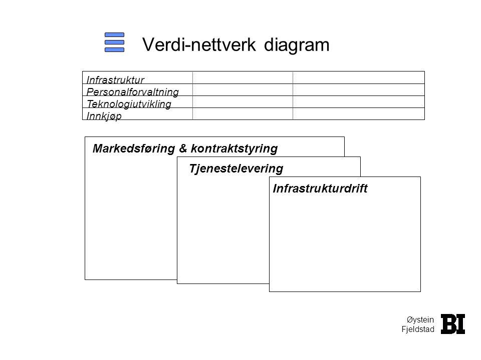 Øystein Fjeldstad Verdi-nettverk diagram Markedsføring & kontraktstyring Tjenestelevering Infrastrukturdrift Teknologiutvikling Infrastruktur Personal