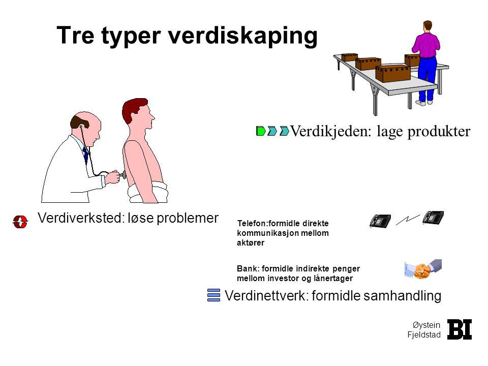 Øystein Fjeldstad 3 Verdikonfigurasjoner VerdiKJEDEN - omformer råvarer til produkter - kjedet teknologi eks.