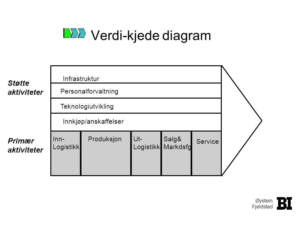Øystein Fjeldstad Verdi-kjede diagram Inn- Logistikk Ut- Logistikk Produksjon Service Salg& Markdsfg Innkjøp/anskaffelser Teknologiutvikling Personalf