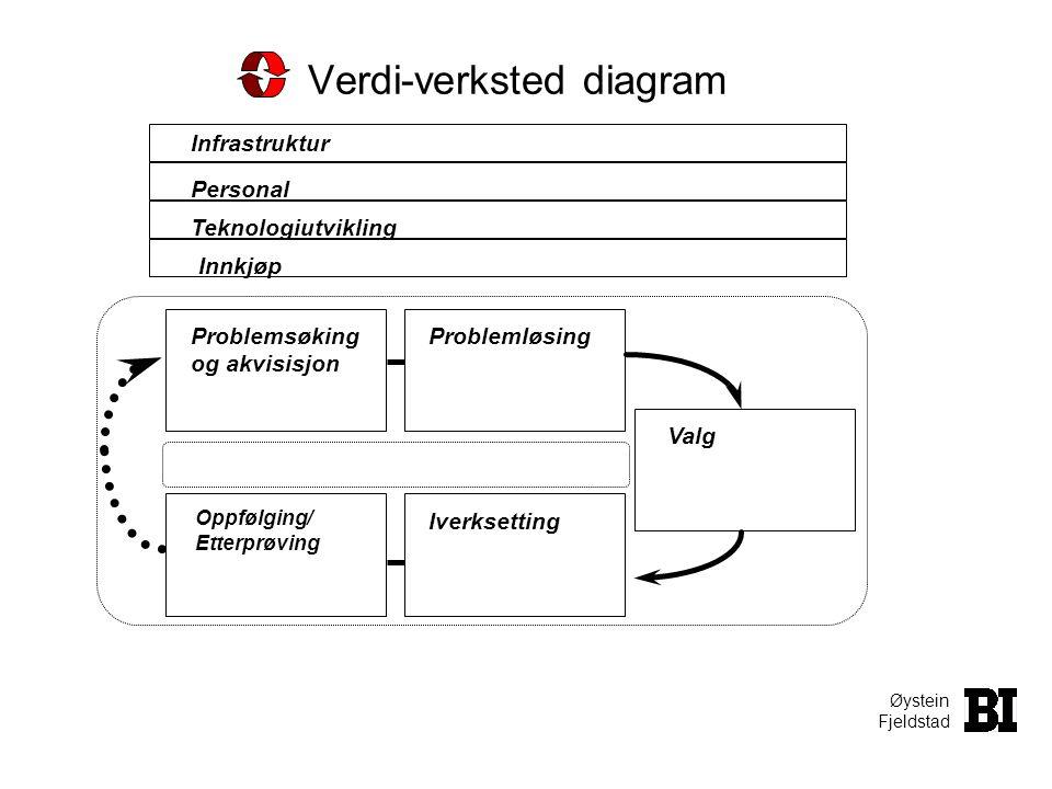 Øystein Fjeldstad Verdi-verksted diagram Teknologiutvikling Problemsøking og akvisisjon Problemløsing Valg Oppfølging/ Etterprøving Iverksetting Infra