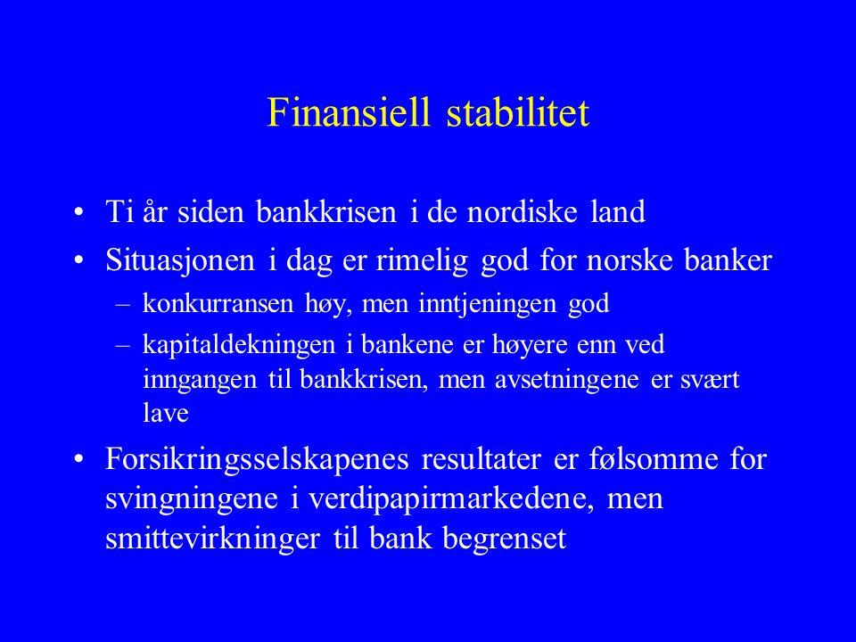 Finansiell stabilitet •Ti år siden bankkrisen i de nordiske land •Situasjonen i dag er rimelig god for norske banker –konkurransen høy, men inntjeningen god –kapitaldekningen i bankene er høyere enn ved inngangen til bankkrisen, men avsetningene er svært lave •Forsikringsselskapenes resultater er følsomme for svingningene i verdipapirmarkedene, men smittevirkninger til bank begrenset