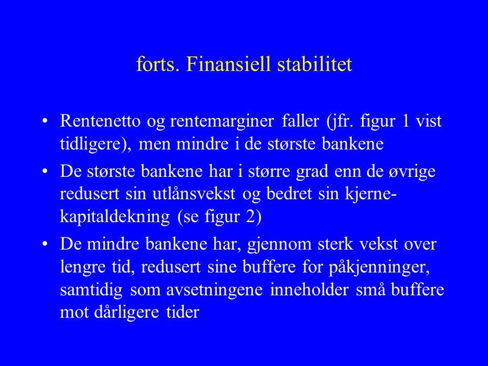forts. Finansiell stabilitet •Rentenetto og rentemarginer faller (jfr.
