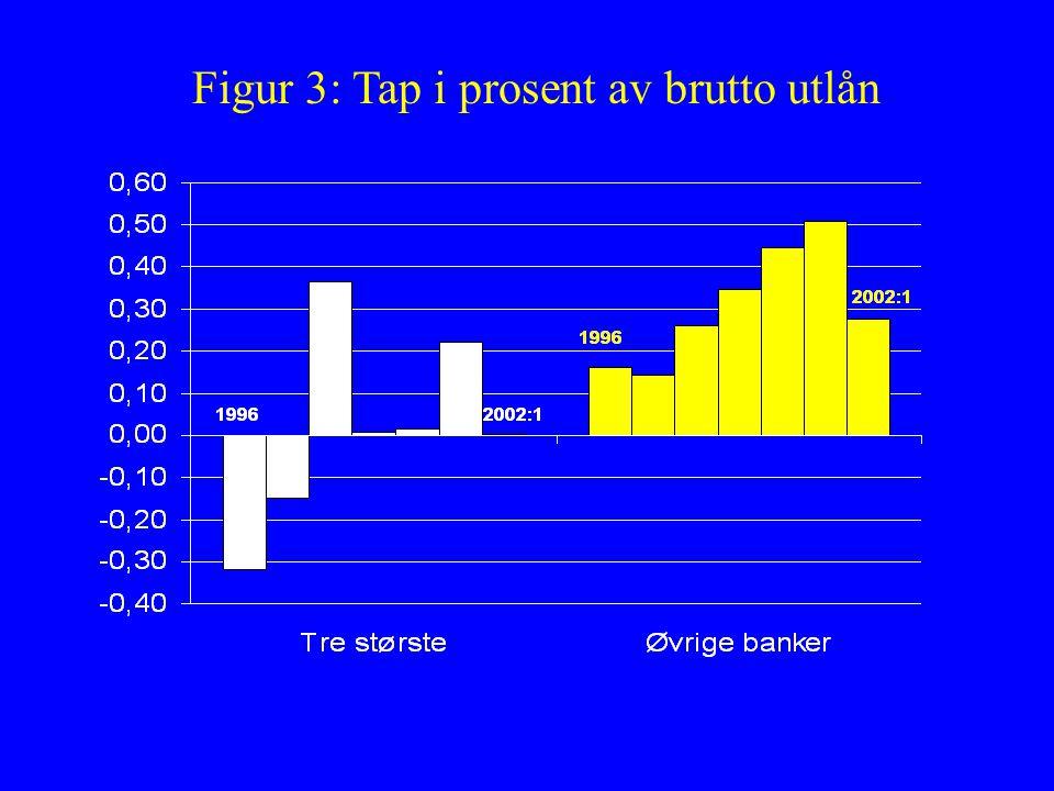 Figur 3: Tap i prosent av brutto utlån