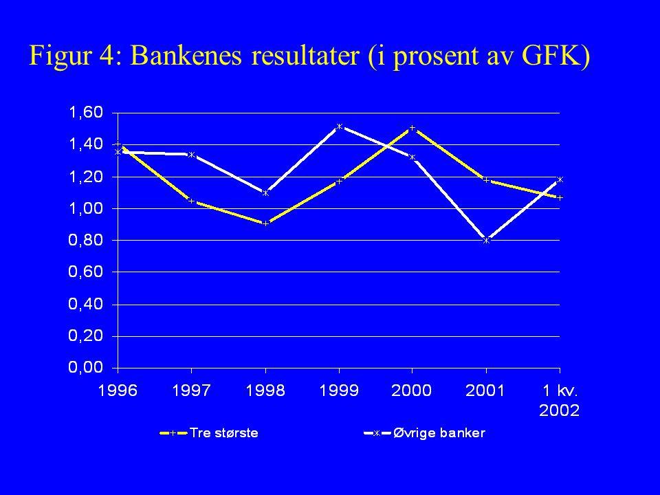 Figur 4: Bankenes resultater (i prosent av GFK)