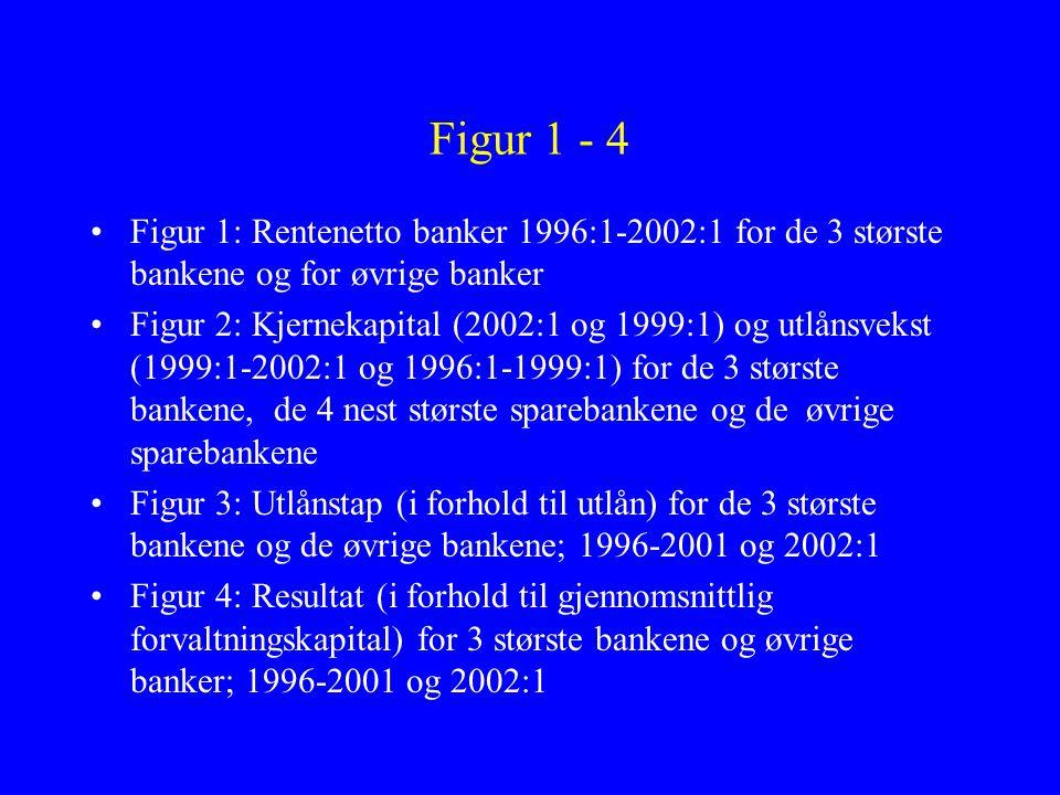 Figur 1 - 4 •Figur 1: Rentenetto banker 1996:1-2002:1 for de 3 største bankene og for øvrige banker •Figur 2: Kjernekapital (2002:1 og 1999:1) og utlånsvekst (1999:1-2002:1 og 1996:1-1999:1) for de 3 største bankene, de 4 nest største sparebankene og de øvrige sparebankene •Figur 3: Utlånstap (i forhold til utlån) for de 3 største bankene og de øvrige bankene; 1996-2001 og 2002:1 •Figur 4: Resultat (i forhold til gjennomsnittlig forvaltningskapital) for 3 største bankene og øvrige banker; 1996-2001 og 2002:1
