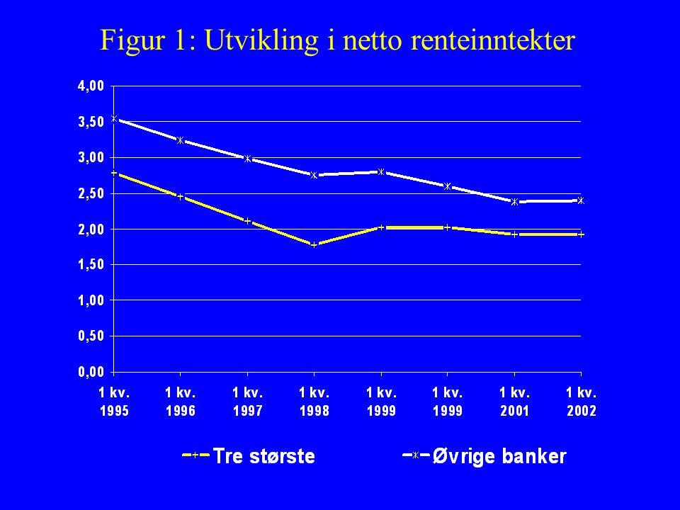 Figur 1: Utvikling i netto renteinntekter