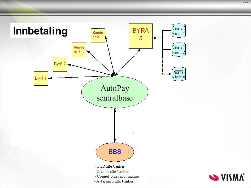 Elektronisk Motorvei AutoPay sentralbase Innfordring Kunde nr 1 Kunde nr 2 DnBNOR BBS Betalings- Formidling Nordea - Paymul - Debmul - Bansta - Cremul